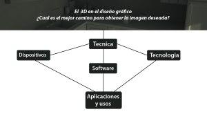 3D en el diseño gráfico